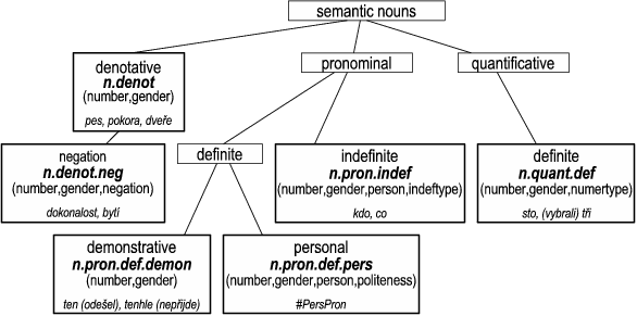 2.2. Inner structure of the semantic parts of speech