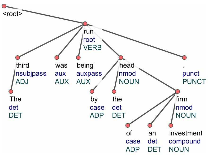 UD Tree