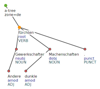 German treebank sample