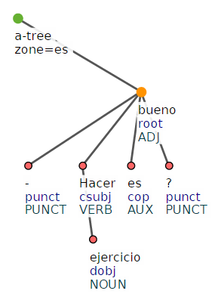 Spanish treebank sample