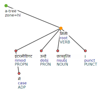 Hindi treebank sample